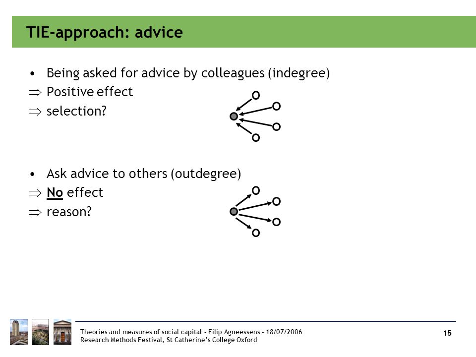 TIE-approach: advice Being asked for advice by colleagues (indegree)