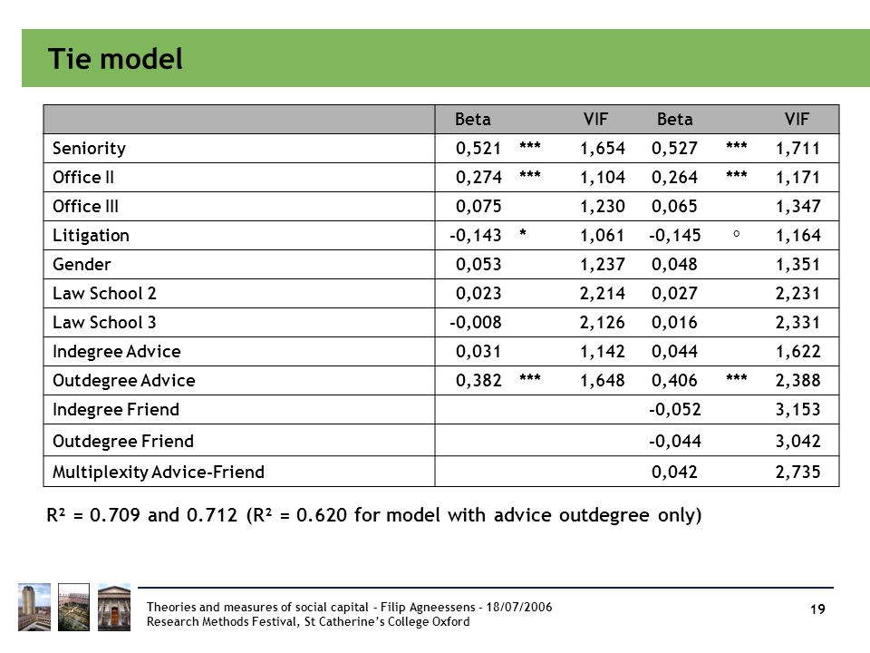 Tie model Beta. VIF. Seniority. 0,521. *** 1,654. 0,527. 1,711. Office II. 0,274. 1,104. 0,264.