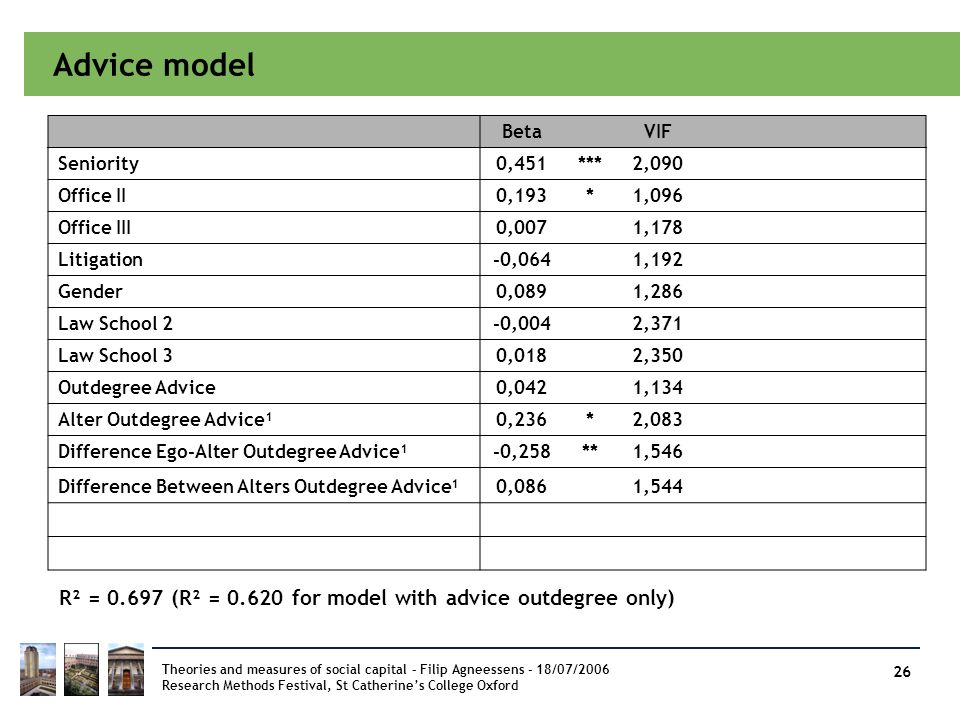 Advice model Beta. VIF. Seniority. 0,451. *** 2,090. Office II. 0,193. * 1,096. Office III.