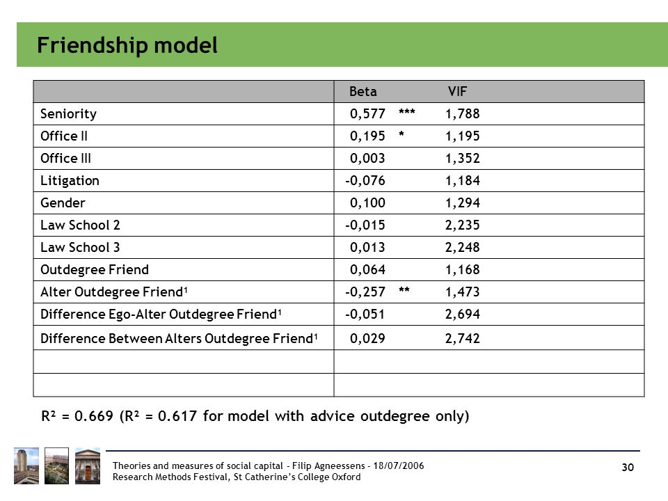 Friendship model Beta. VIF. Seniority. 0,577. *** 1,788. Office II. 0,195. * 1,195. Office III.