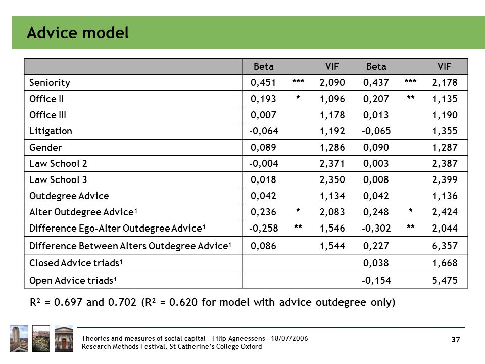 Advice model Beta. VIF. Seniority. 0,451. *** 2,090. 0,437. 2,178. Office II. 0,193. * 1,096.