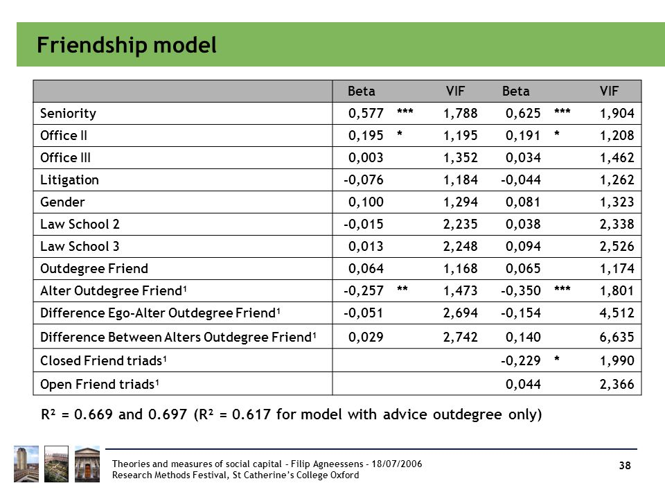 Friendship model Beta. VIF. Seniority. 0,577. *** 1,788. 0,625. 1,904. Office II. 0,195. *