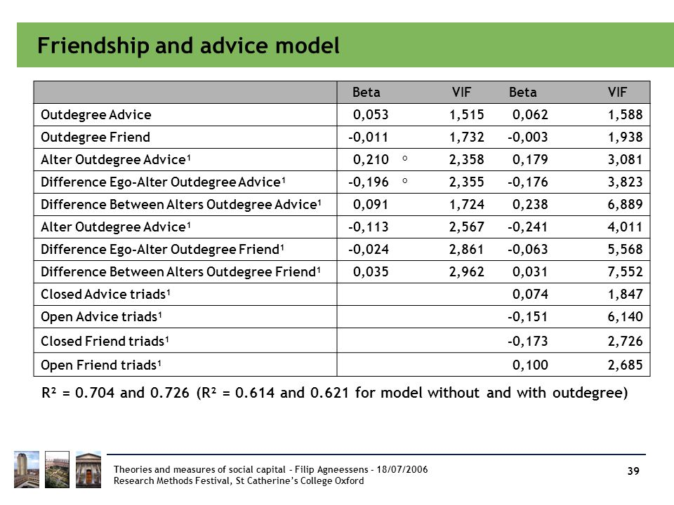 Friendship and advice model