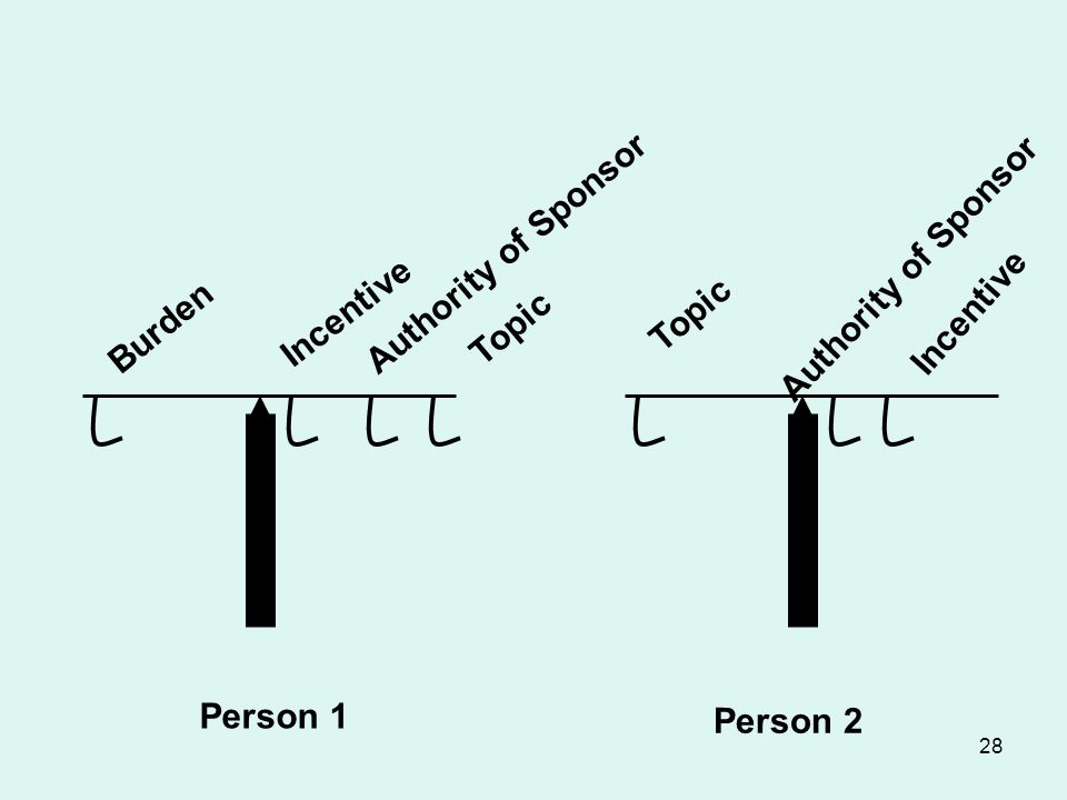 Burden Authority of Sponsor Topic Incentive Authority of Sponsor Incentive Topic Person 1 Person 2