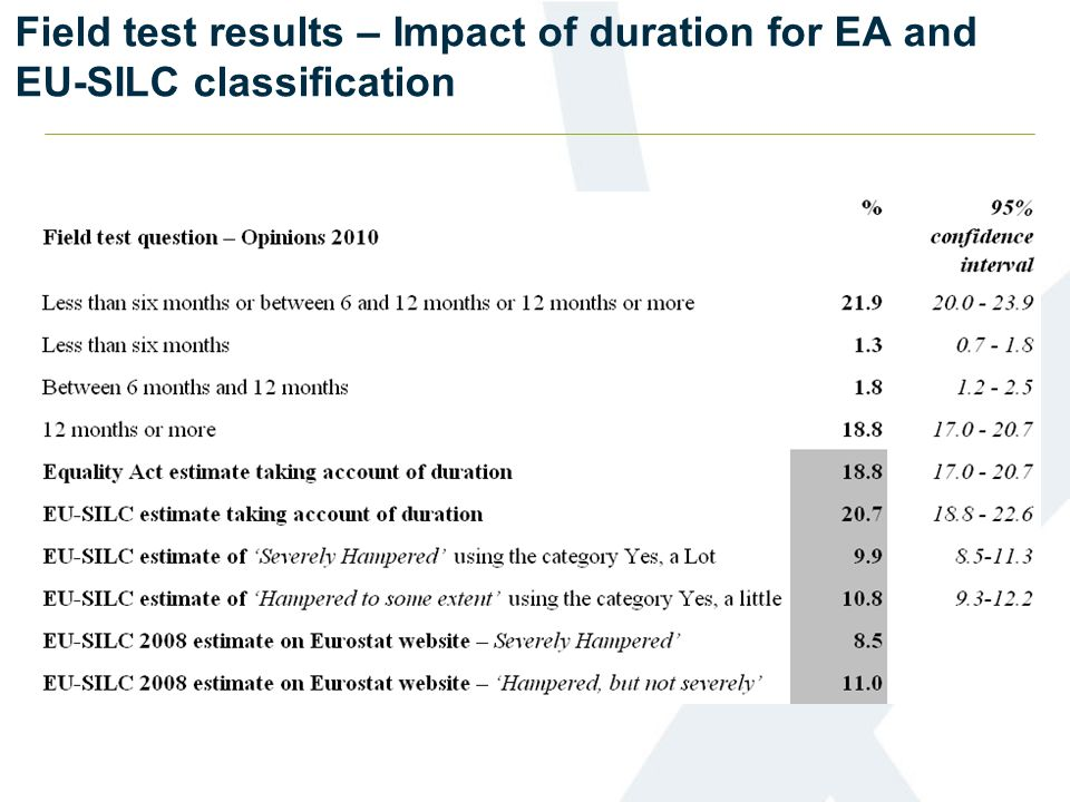 Field test results – Impact of duration for EA and EU-SILC classification