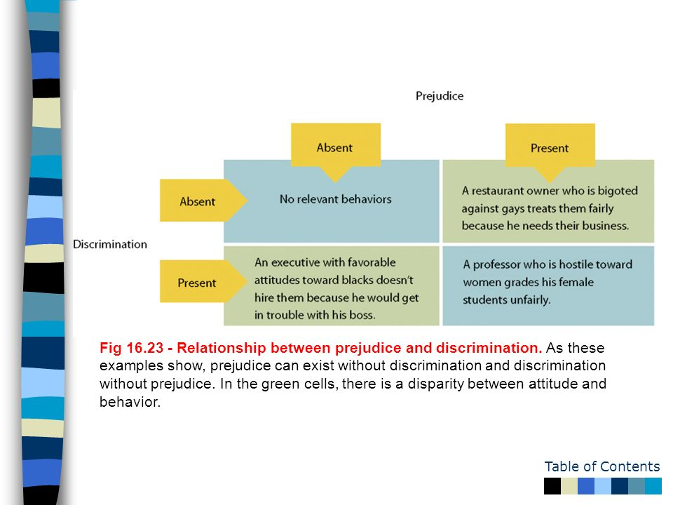 what is the relationship between attitudes and behavior