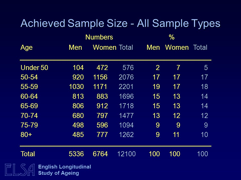 Achieved Sample Size - All Sample Types