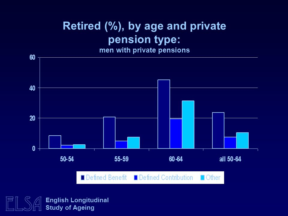 Retired (%), by age and private pension type: