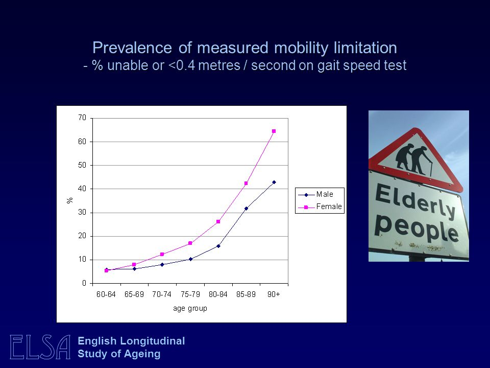Prevalence of measured mobility limitation - % unable or <0