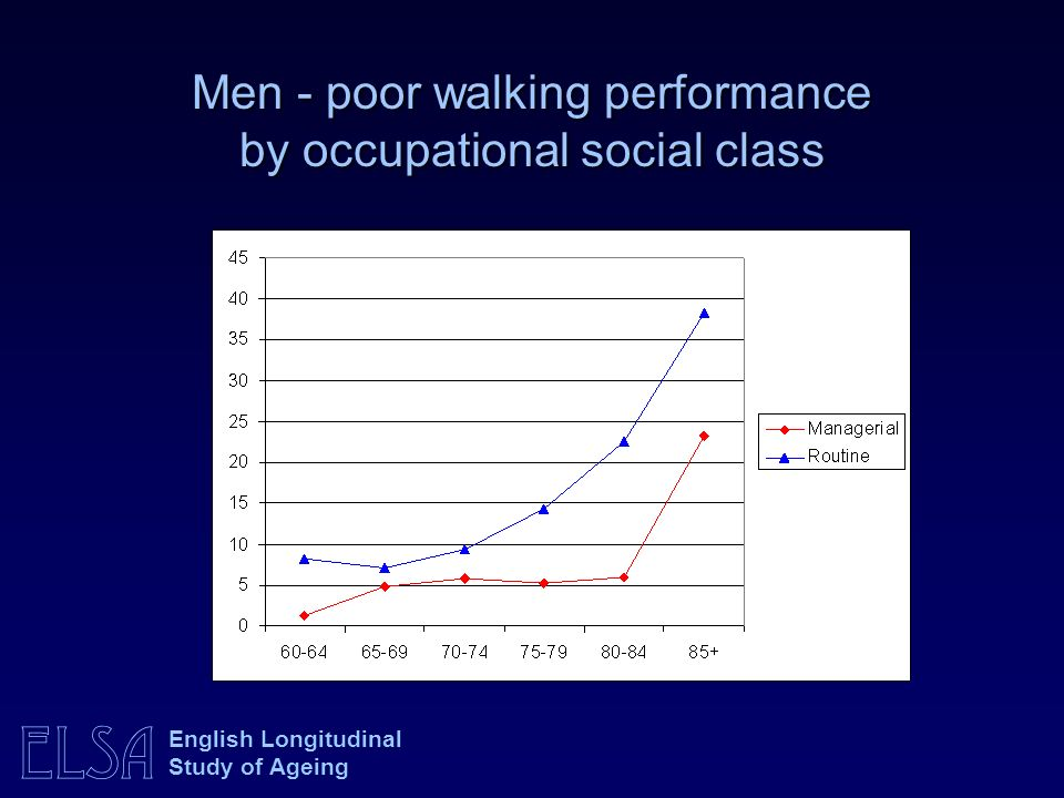 Men - poor walking performance by occupational social class