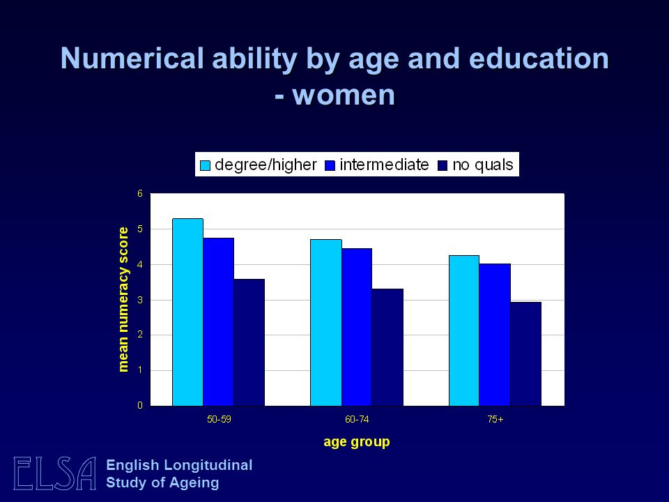 Numerical ability by age and education - women