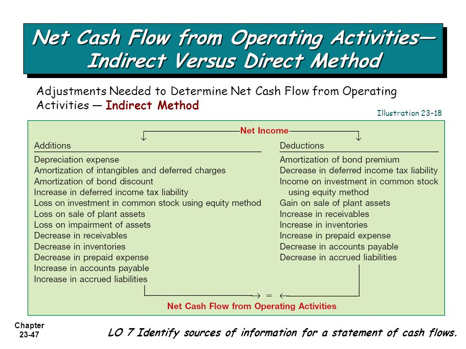 direct indirect cash flows