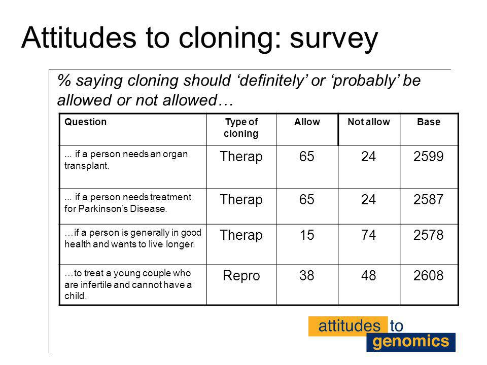 Attitudes to cloning: survey