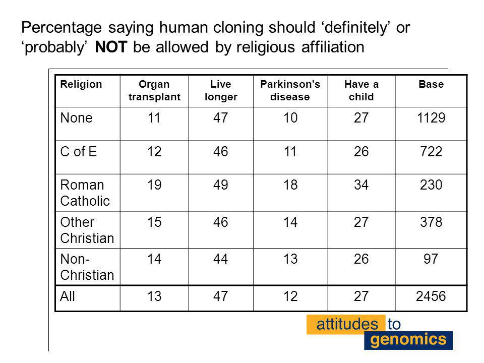 Percentage saying human cloning should 'definitely' or 'probably' NOT be allowed by religious affiliation