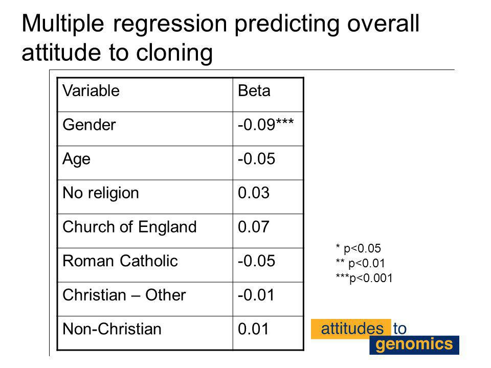 Multiple regression predicting overall attitude to cloning