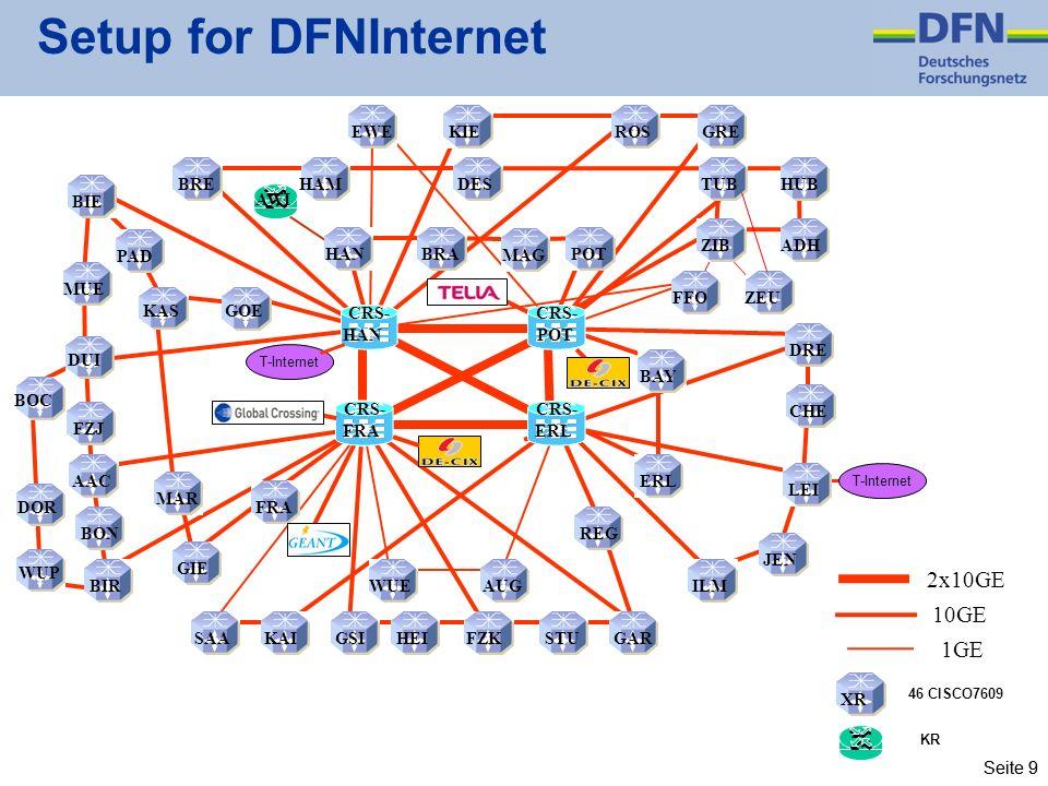 Setup for DFNInternet 2x10GE 10GE 1GE EWE KIE ROS GRE BRE HAM DES TUB