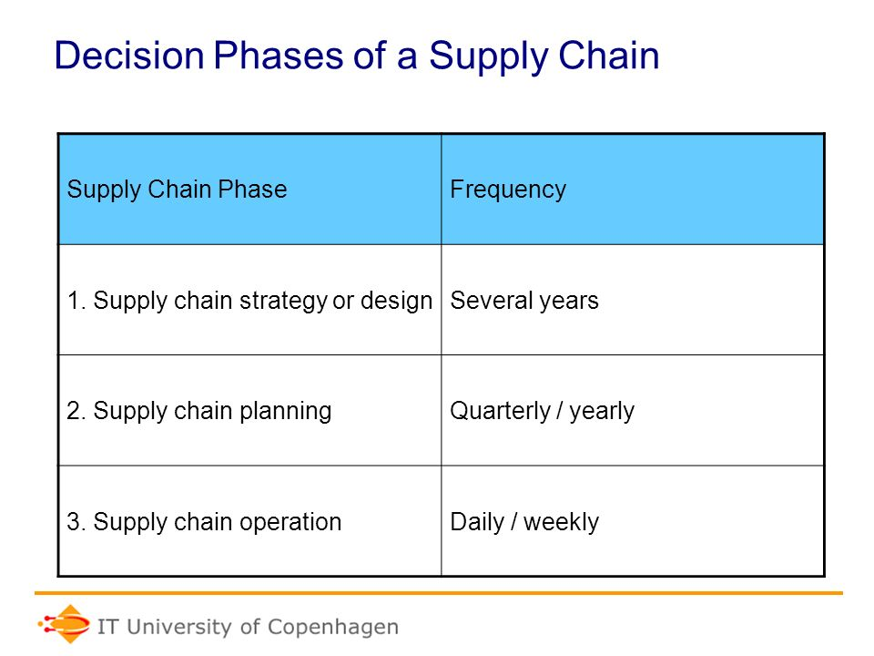 Supply Chain Management (Decision Phases)