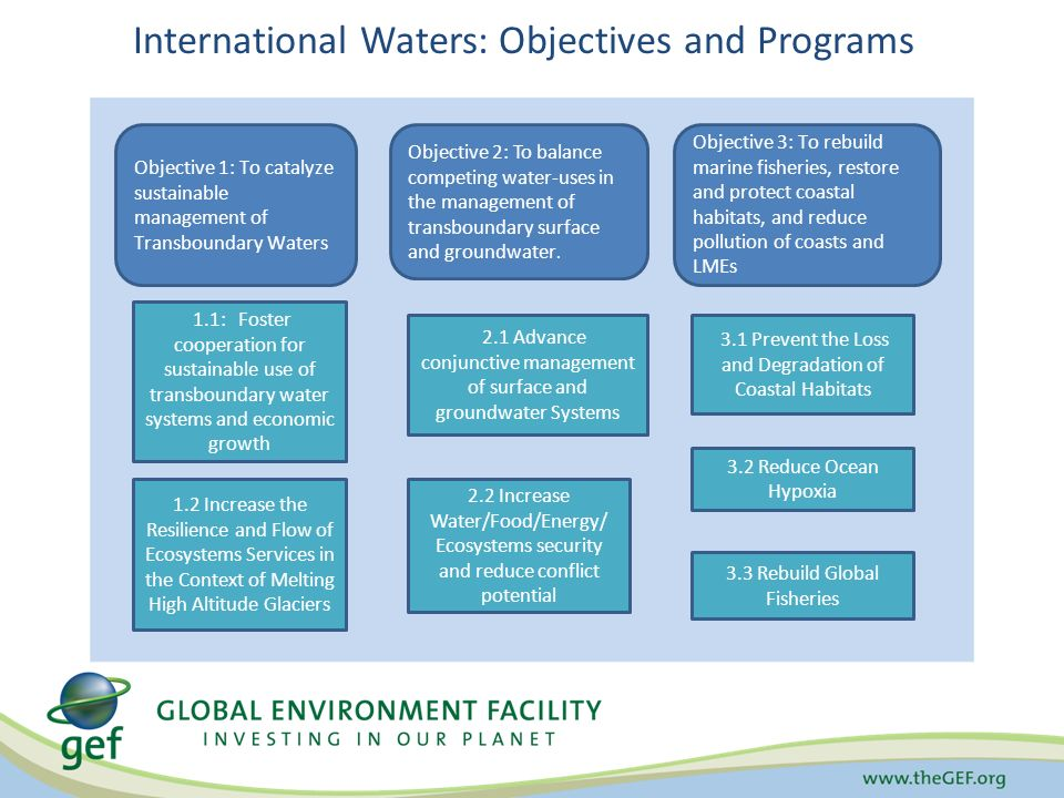 International Waters: Objectives and Programs