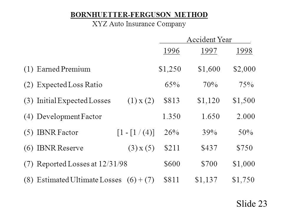 Image Result For Insurance Loss Ratioa