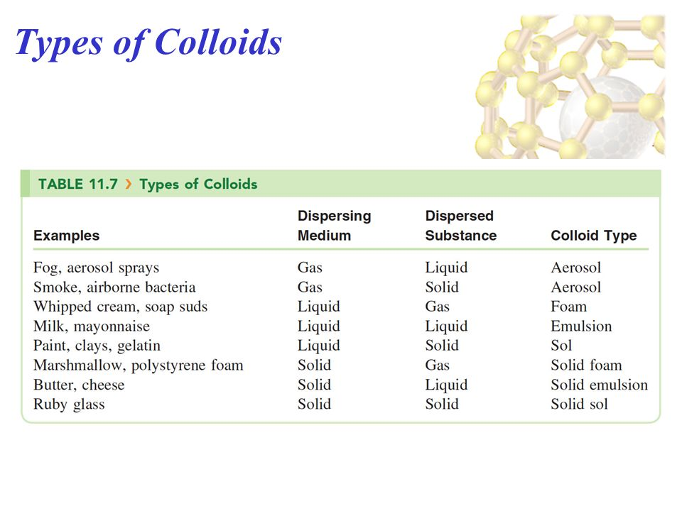 types of colloids the - photo #13