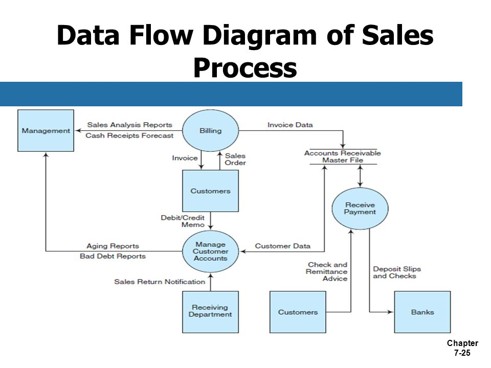 benefits of using data flow diagrams data flow vs process flow diagram business process fundamentals - ppt video online download