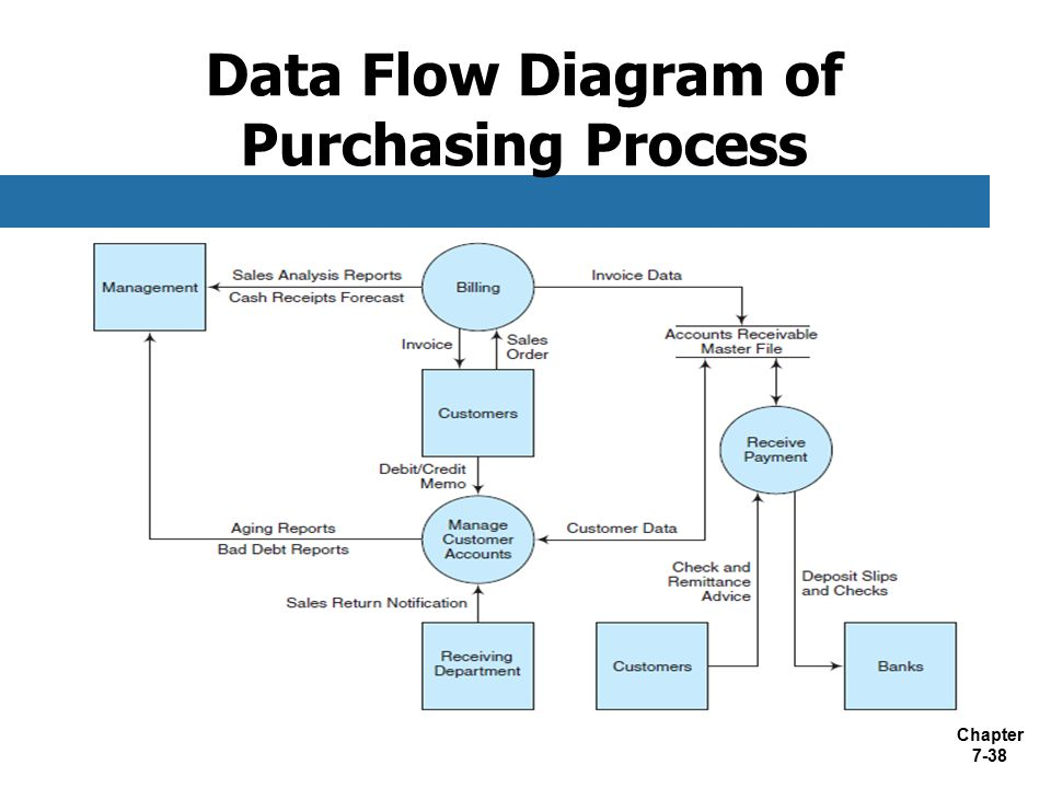 purchasing-process-flow-chart