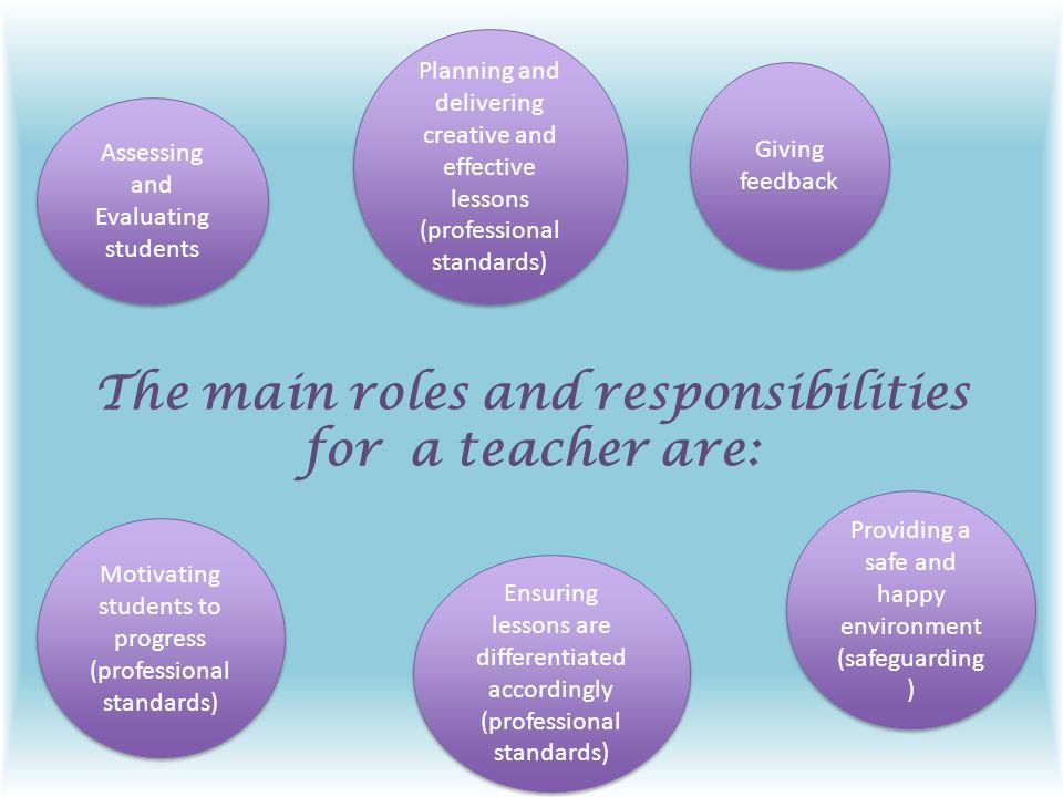 teachers role and responsibilities Roles and responsibilities of key educators teacher/titleiiicoordinator's role is to coordinate the esl program, working with the directors of elementary and.