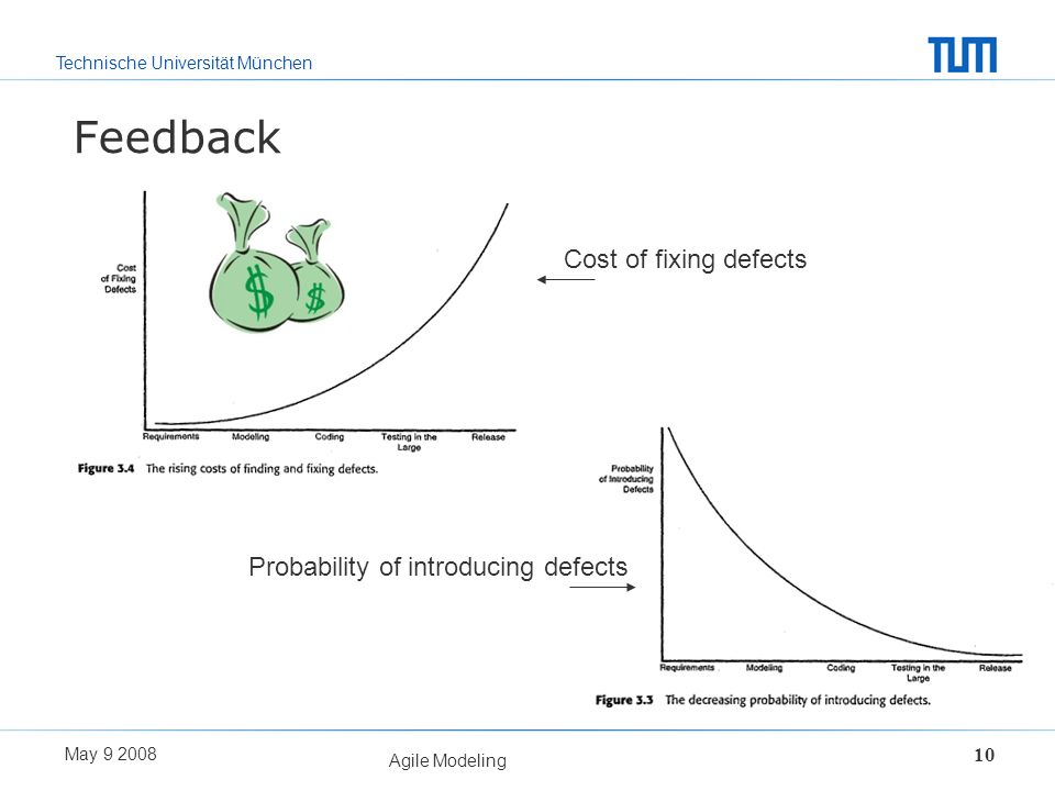 Feedback Cost of fixing defects Probability of introducing defects