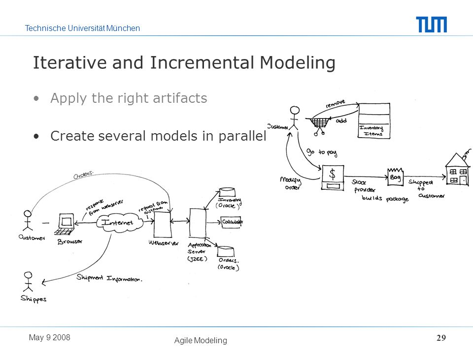 Iterative and Incremental Modeling