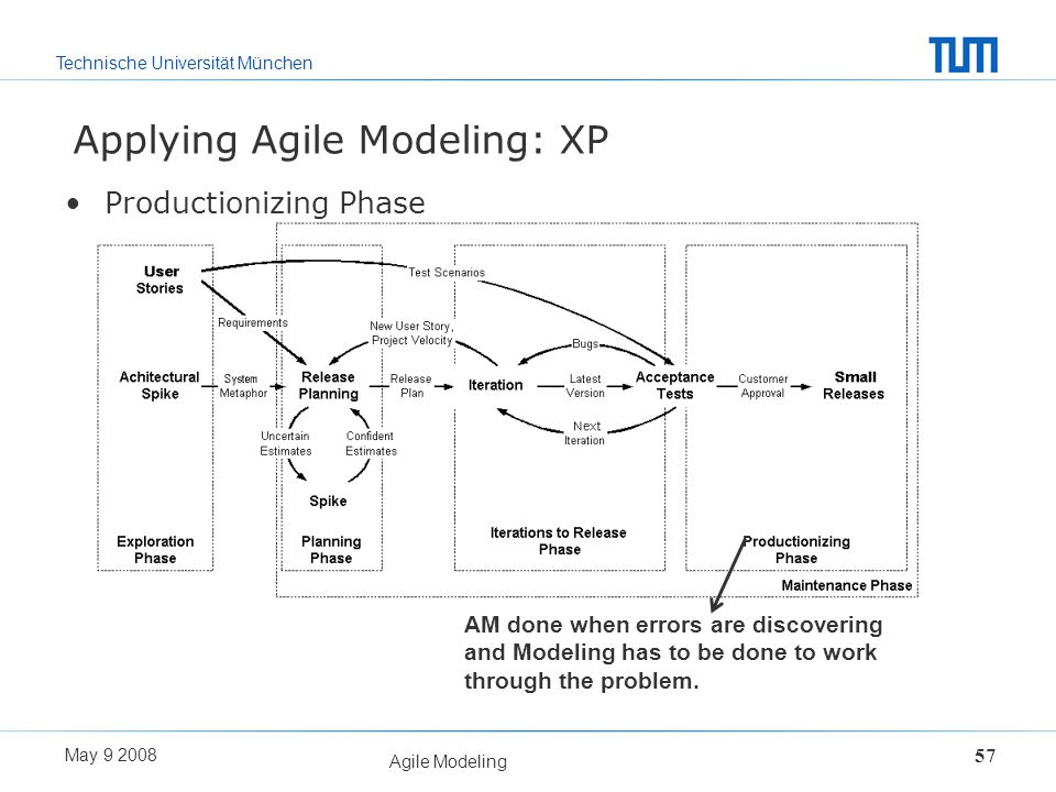 Applying Agile Modeling: XP