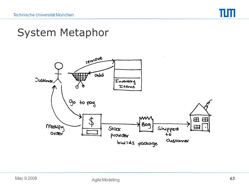 System Metaphor Agile Modeling May 9 2008
