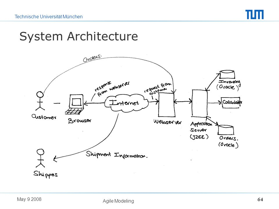 System Architecture Agile Modeling May 9 2008