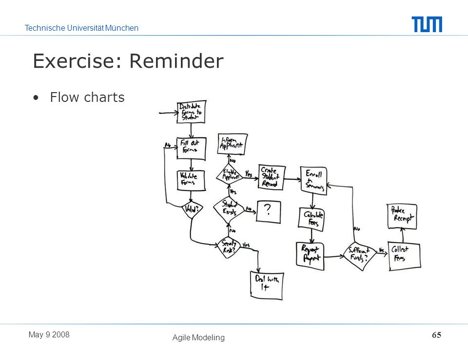 Exercise: Reminder Flow charts Agile Modeling May