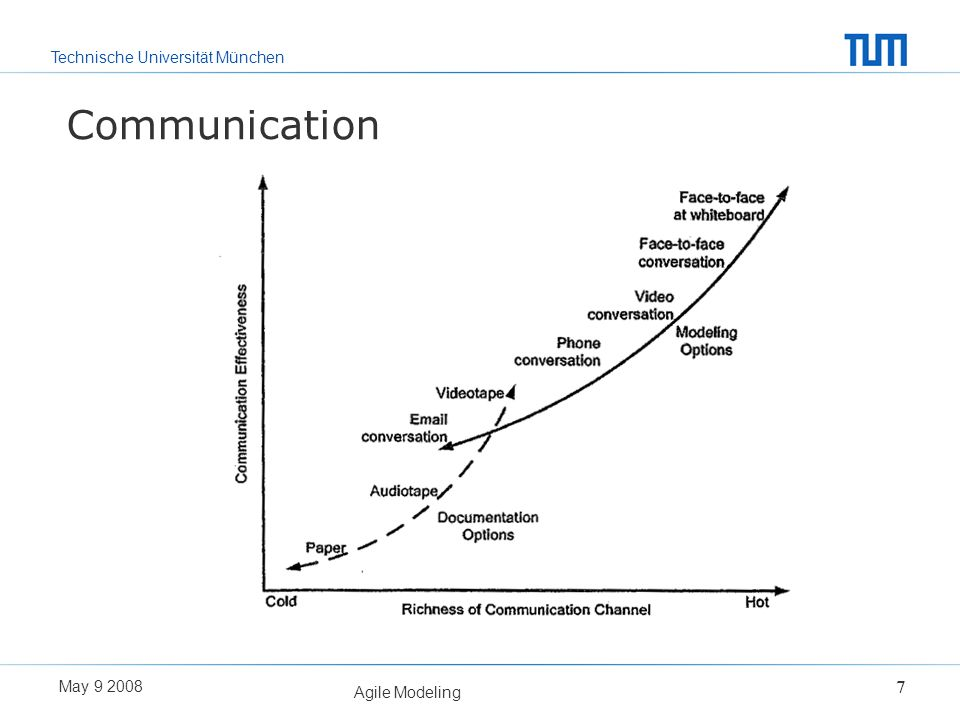 Communication Agile Modeling May
