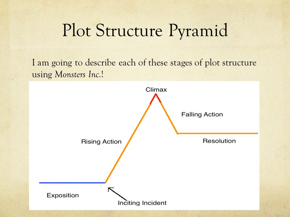 An introduction to analyzing plot elements ppt download plot structure pyramid ccuart Choice Image