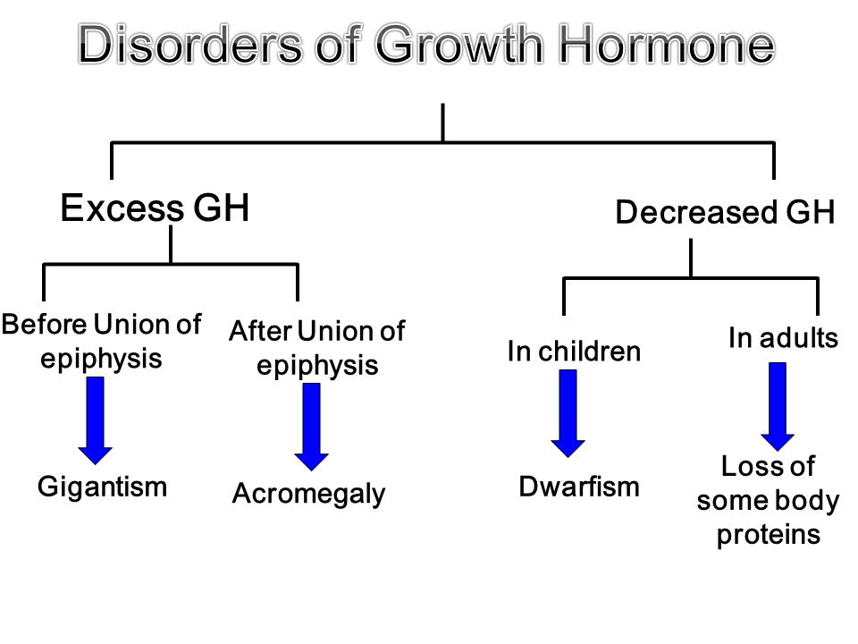 Whom Growth hormone disorders in adults