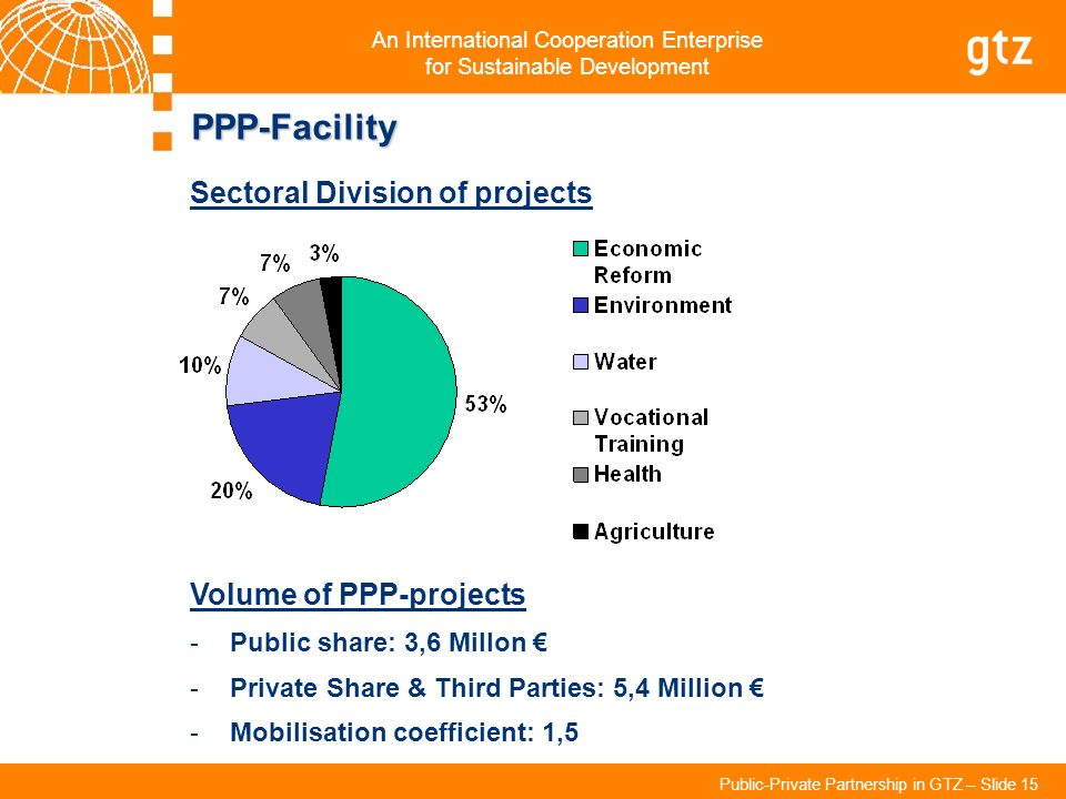 PPP-Facility Sectoral Division of projects Volume of PPP-projects