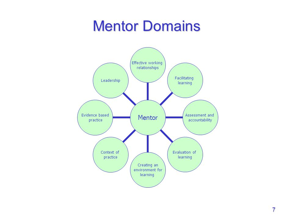 mentorship portfolio of evidence Nhs lothian mentorship framework  portfolio of evidence fail pass fail non-mentor consider wider role in supporting the learning environment resubmit.