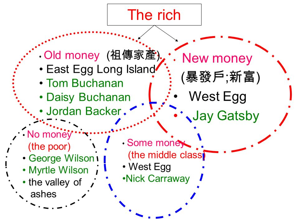 a comparison of the east egg and the west egg in fitzgeralds the great gatsby