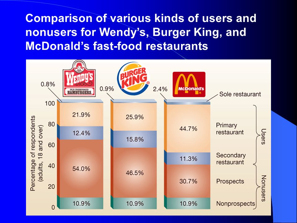 compare and contrast two fast food restaurants Mcdonald's and burger king are the two biggest burger fast food chains in the world so let me ask you this, who has a better menu who's cheaper and which one is healthier this debate will once and for all come to an end, once all of these points have been met throughout my paper mcdonald's vs.