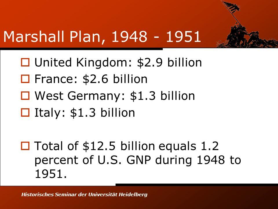 Marshall Plan, 1948 - 1951 United Kingdom: $2.9 billion