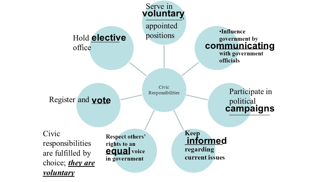voluntary elective communicating vote campaigns informed equal