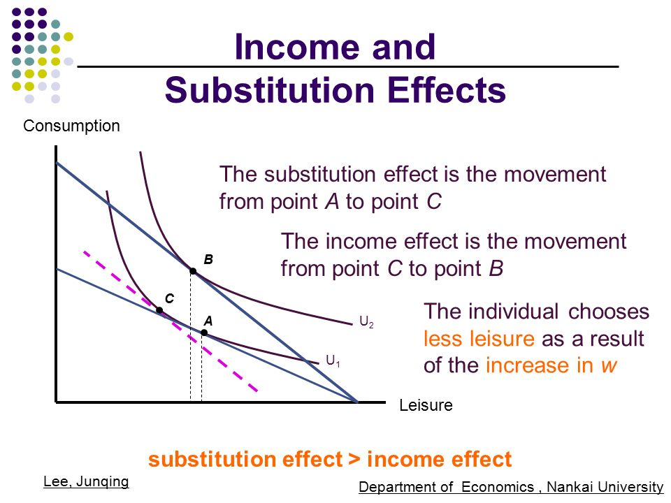 the income and substitution effects • the sum of the income and substitution effects is the total effect of a price change (total change in x  ) • could show a similar analysis for a price increase (text p 127).
