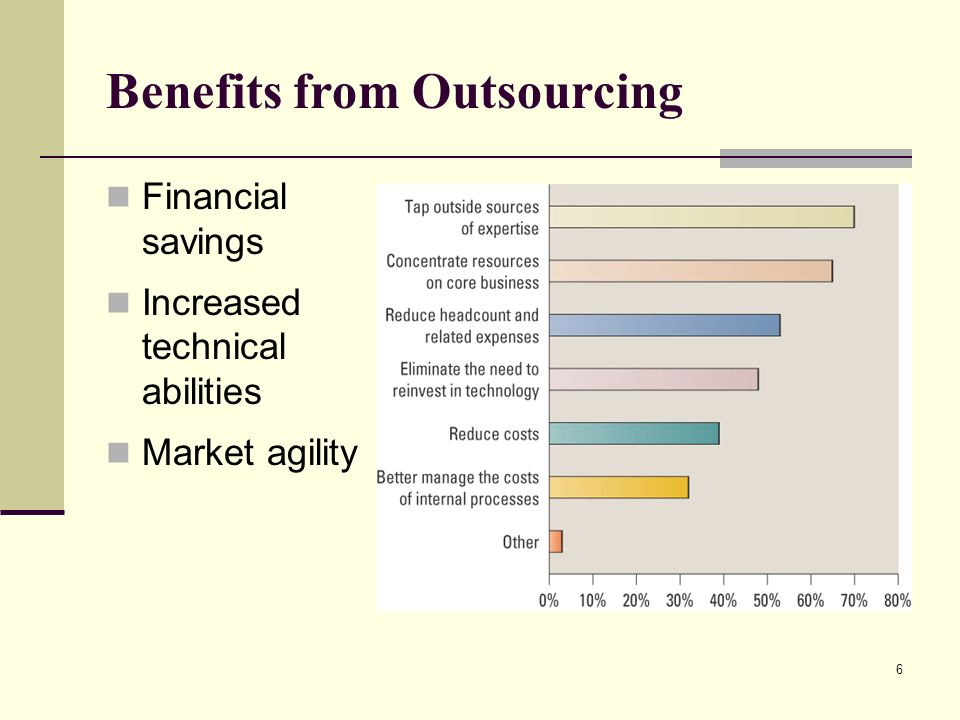 advantages of outsourcing to multiple providers information technology essay As companies rely more on information technology (it) to conduct businessfor   fierce competition has led many businesses to restructure and downsize staffs in  an effort  by the very nature of their specialization, outsourcing providers bring.