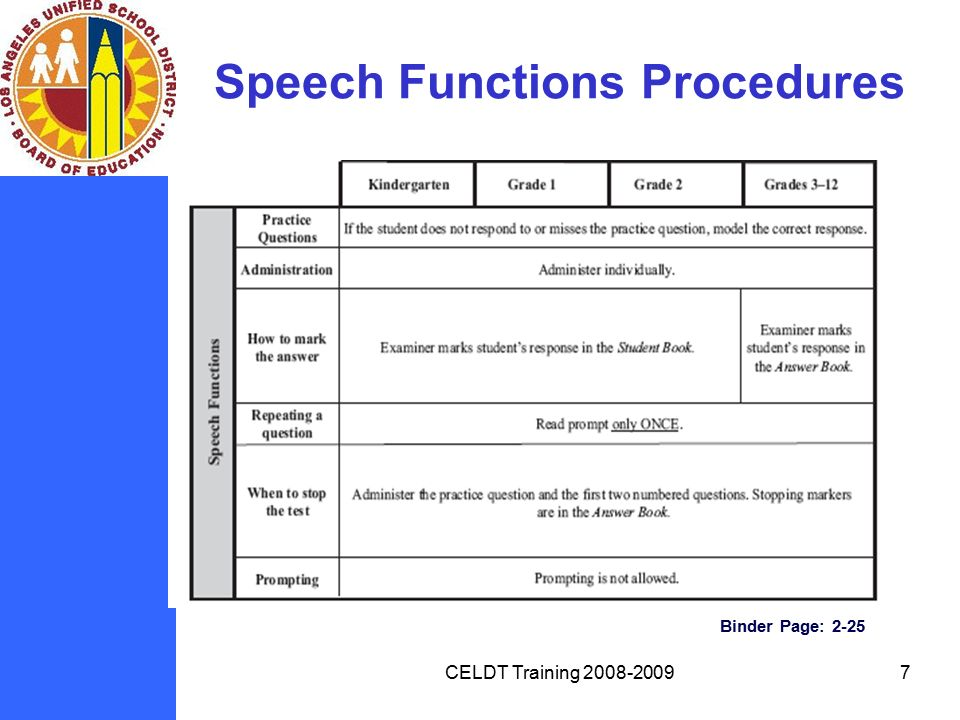 functions of language tests Neuropsychological tests are designed to examine a variety of cognitive abilities, including speed of information processing, attention, memory, language, and executive functions, which are necessary for goal-directed behavior.