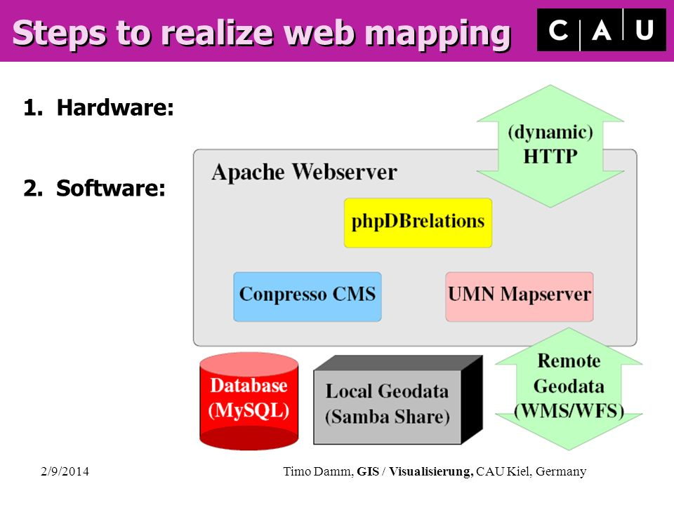 Steps to realize web mapping