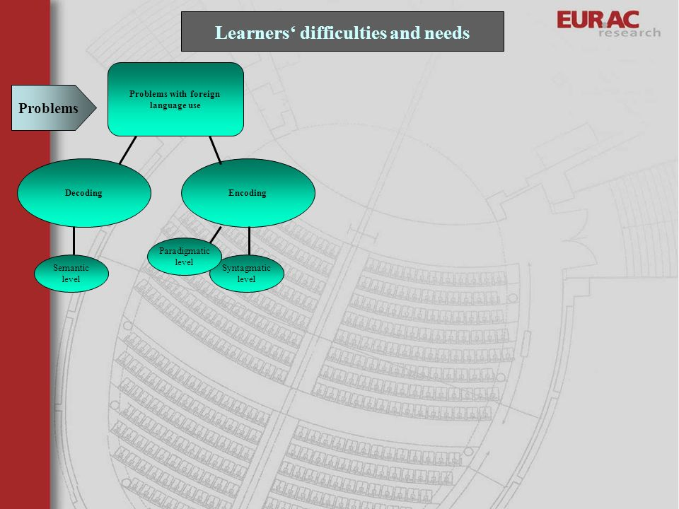 Learners' difficulties and needs