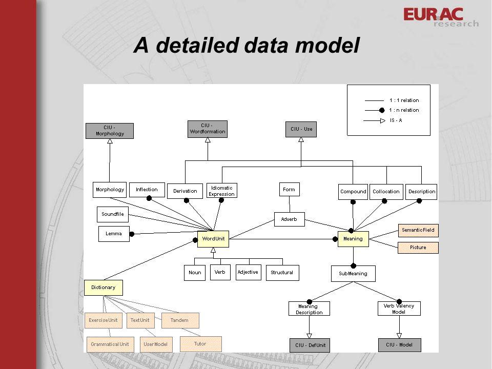 A detailed data model