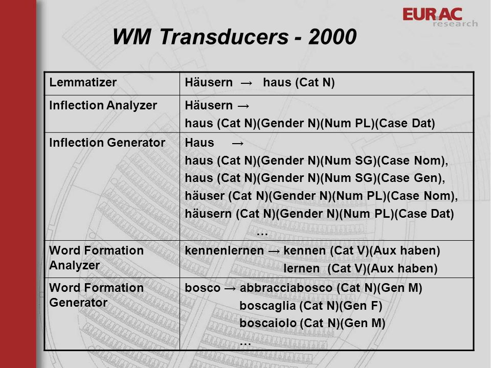 WM Transducers - 2000 Lemmatizer Häusern → haus (Cat N)
