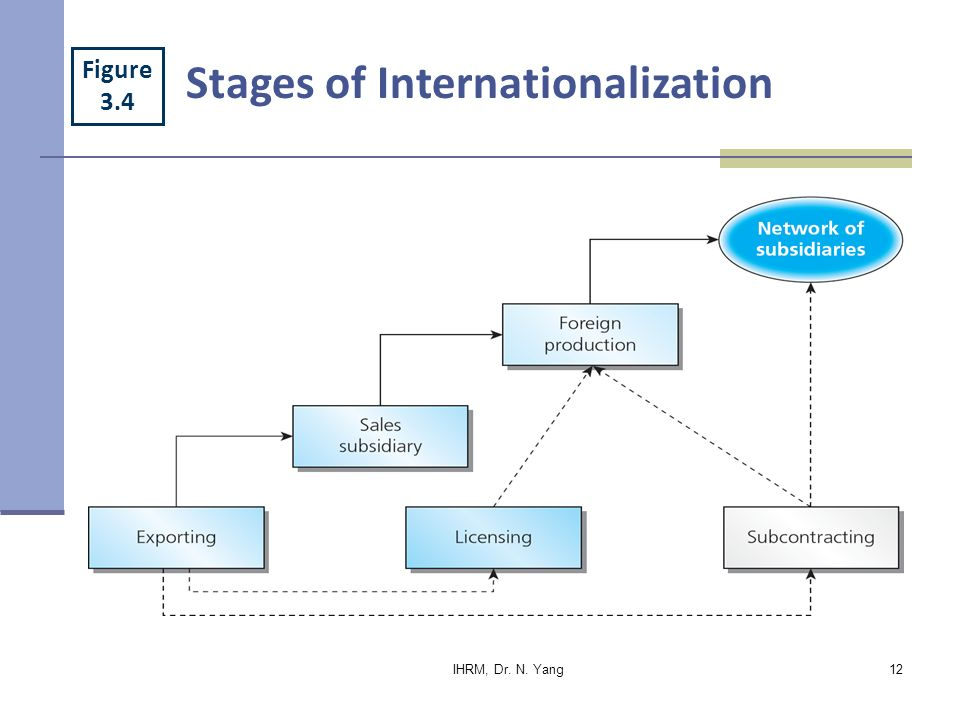 "stages of internationalization of business You're reading entrepreneur middle east, an international franchise of entrepreneur media from the moment you make the decision to set up a business, you're in the ""business lifecycle."